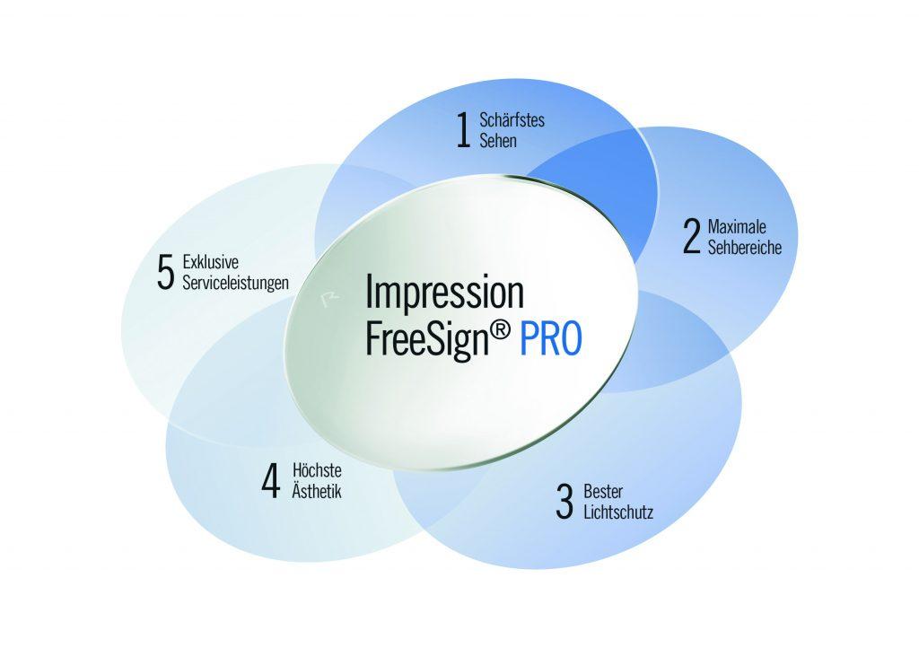 Rodenstock stellt Impression Freesign PRO vor | brillen-vor-ort de
